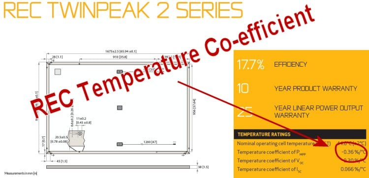 Solar panels and temperature rises have an adverse affect on the power production of solar panels.