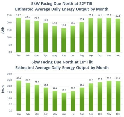 A comparison of power production from a 5kw solar power system facing due North on the Gold Coast