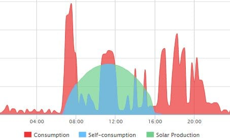 Residential power consumption can benefit with solar power storage with a Tesla PowerWall