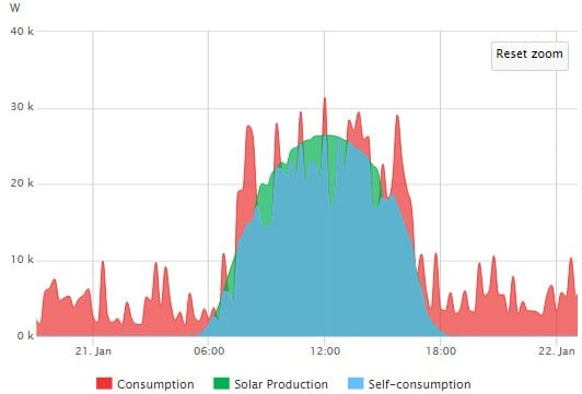 A typical summers day of power consumption and solar production at Belgian Delights